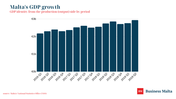 GDP identity from the production (output) side by period. (source: Business Malta / NSO)