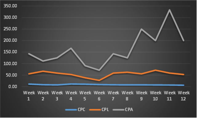 Weekly trend of CPC, CPL and CPA to illustrate actionable metrics