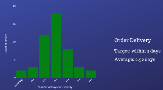 example for measure the spread of data. Days to deliver