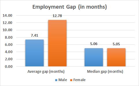 gender wise employment gap between last job and present job