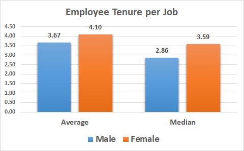 gender wise average and median employee tenure