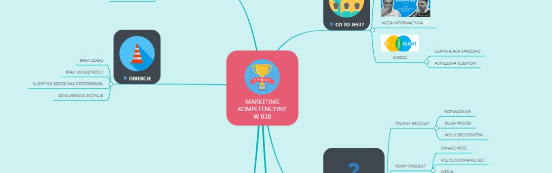 Marketing Kompetencyjny - Mapa Myśli