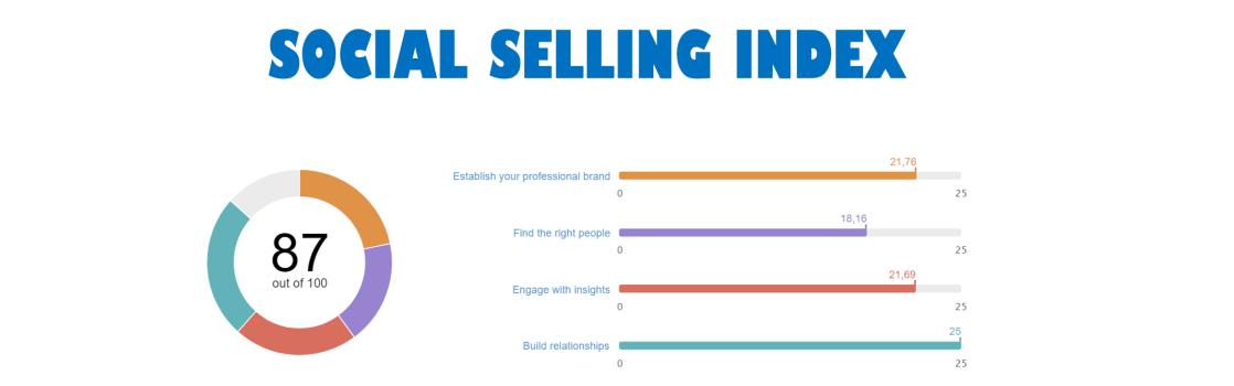 Social selling dla sprzedawców B2B