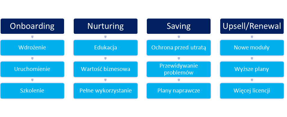 Etapy procesu Customer Success Management