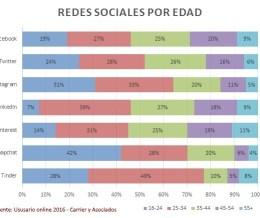 Las Redes Sociales según la edad