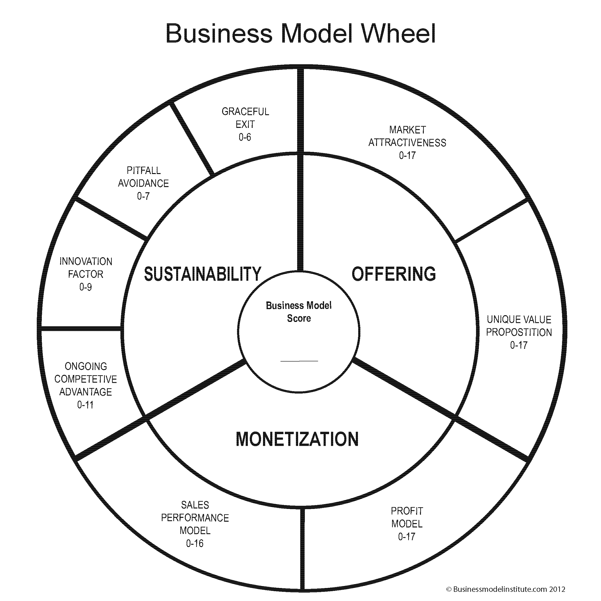 Business Model Wheel Download