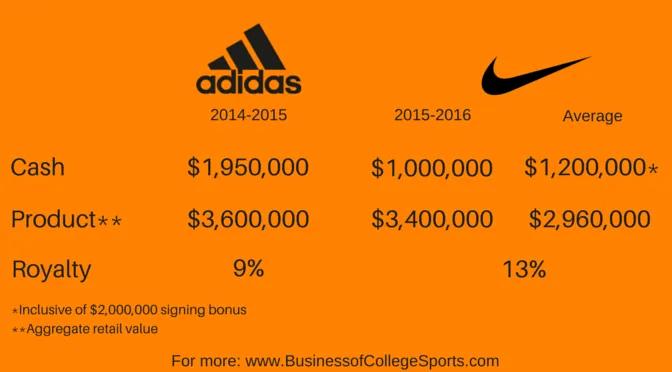 Tennessee - Adidas vs. Nike chart (2)