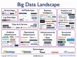 Forbes Big Data Landscape