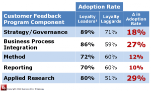 Figure 2. Adoption Rates of Customer Feedback Program Practices of Loyalty Leaders and Loyalty Laggards