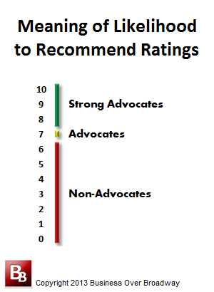meaning of likelihood to recommend ratings