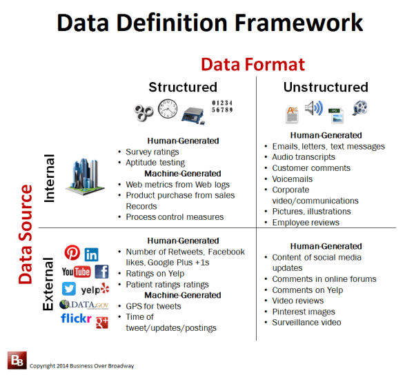 Data Definition Framework