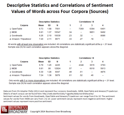Descriptive Statistics and Correlations of Sentiment Values of Words across Four Corpora (Sources)