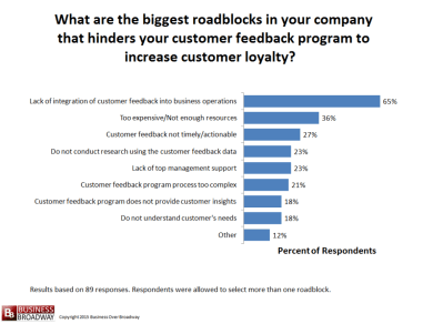 Roadblocks in company that hinders program to increase customer loyalty
