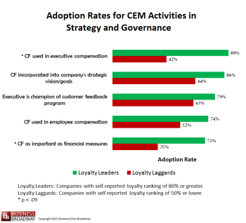 Comparing Loyalty Leaders and Laggards on CEM Activities in Strategy and Governance