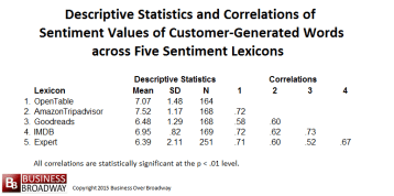 Table 2. Descriptive Statistics and Correlations among Sentiment Values of Customer-Generated Words across Five Sentiment Lexicons (N = 251)