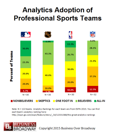 Figure 1. Analytics Adoption of Professional Sports Teams. Baseball has the highest analytics adoption rate while football has the lowest.