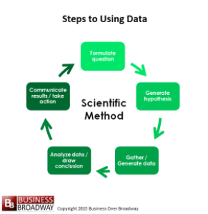 Figure 1. The scientific method is a way to get insights from your data