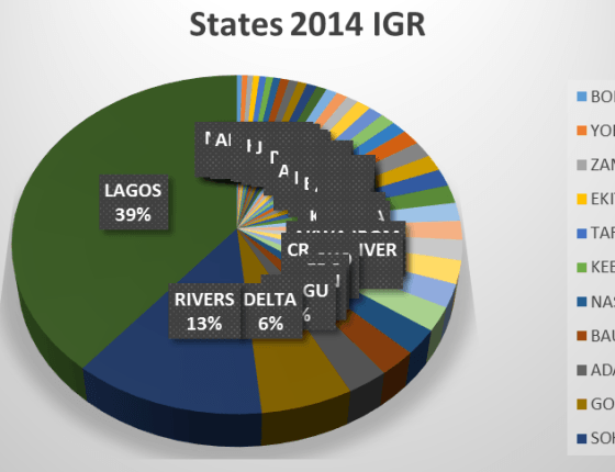 internally generated revenue IGR