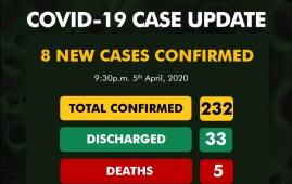 COVID-19 232 cases