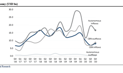 Foreign Exchange FX Inflows