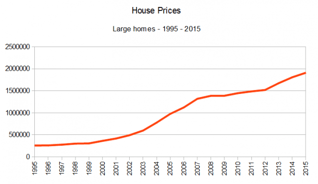 House prices Large