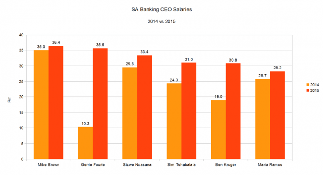 SA Banking CEO salaries 2015 v 2014