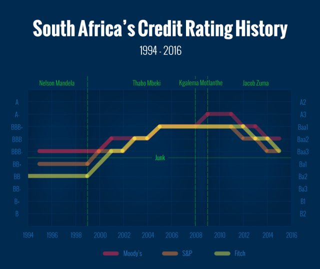 South Africa credit rating vs president