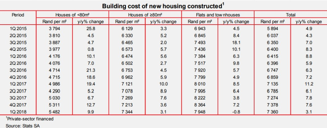 How Much Does It Cost To Build A 5 Bedroom House In South ...