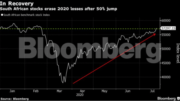 Bloomberg 2 - South African shares set to erase 2020 losses on Naspers and gold