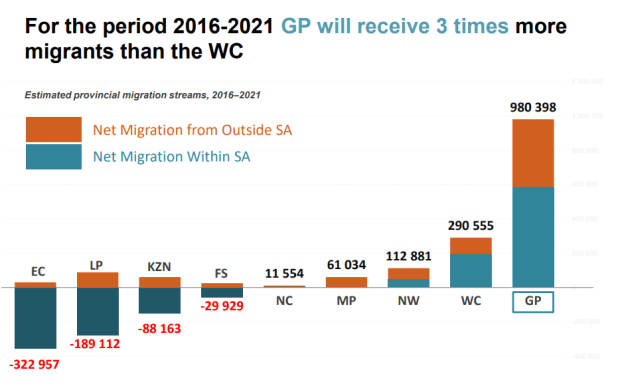 Migration patterns - South Africans flock to Gauteng – in search of cash and jobs