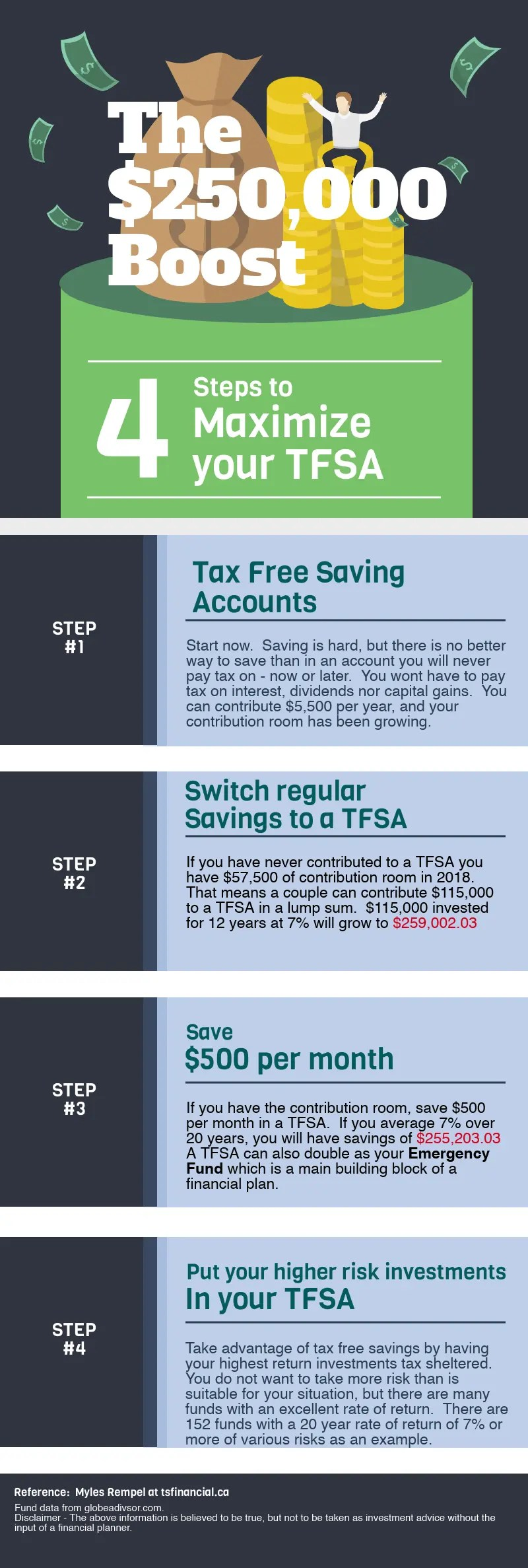 Maximize your TFSA