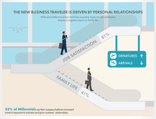 Business travel trends business travel life 5