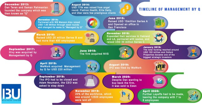 Timeline-of-Management-by-Q