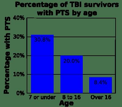 PTS Bar Graph
