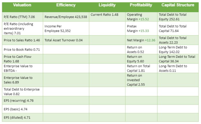 Citigroup Finances