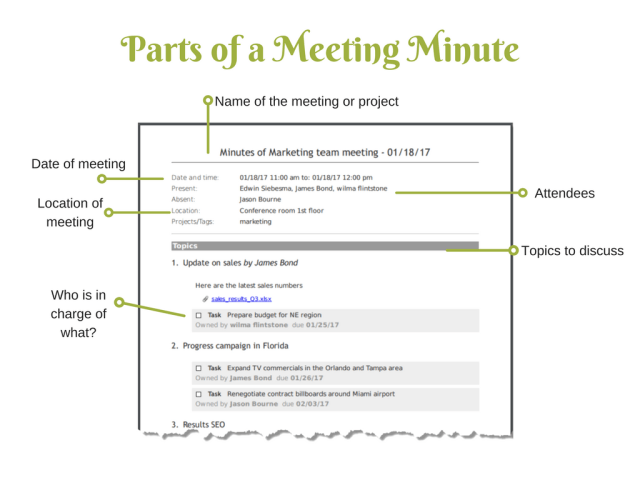 Lesson 17: Meeting Minutes - Business Writing