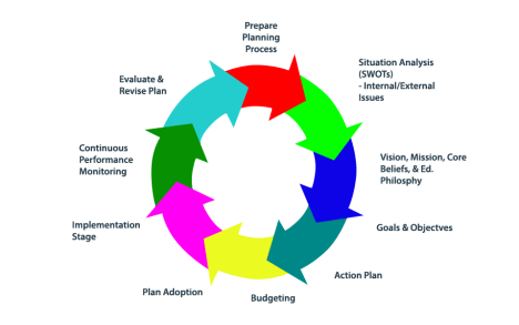 Planning process that works - strategy development