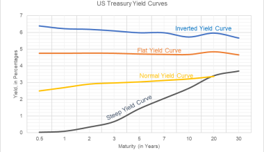 yield-curve-meaning
