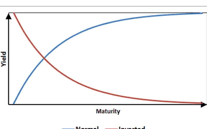 inverted yield curve. Why does yield curve invert