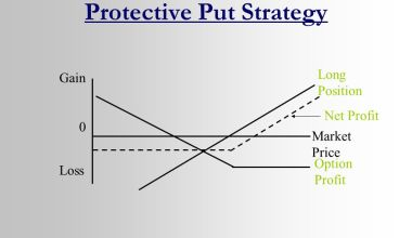 Protective put