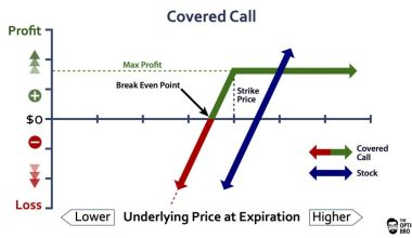 Covered call options
