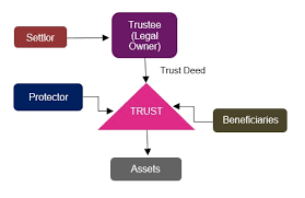 beneficiary of a trust