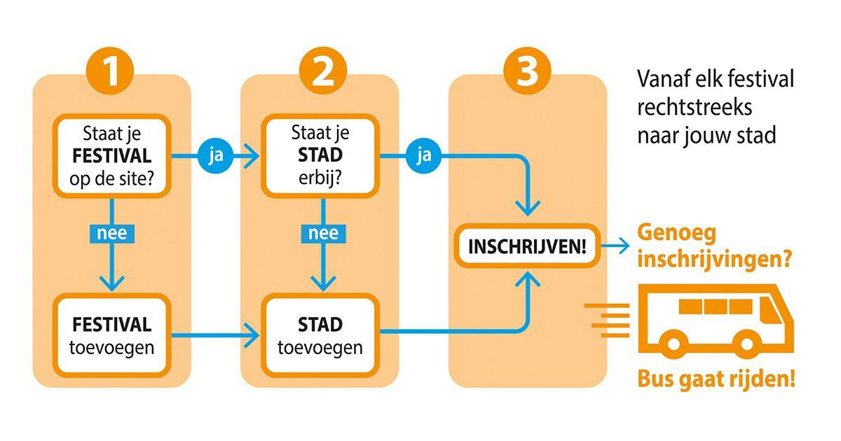 Busje delen infographic 1200x630px - Hoe werkt het?