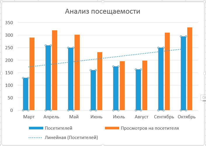 parametrii liniei de tendință în)