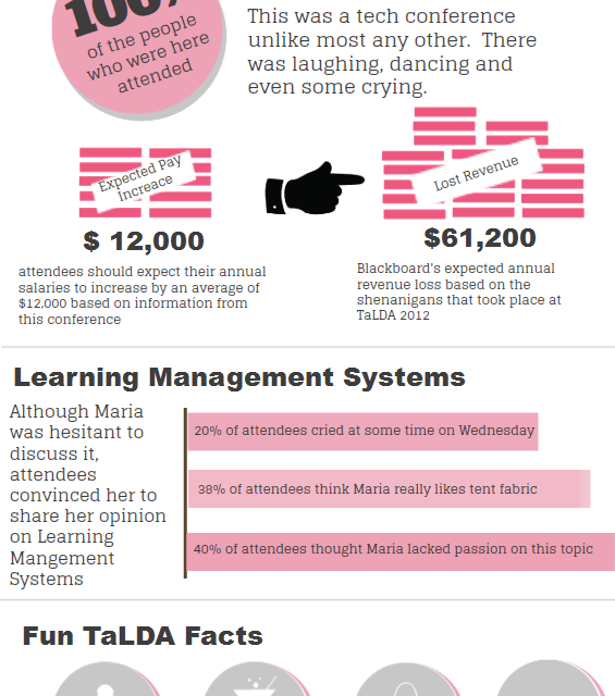 Report from the 1st TaLDA Workshop