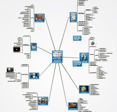 Mindmap for Studying Social Media