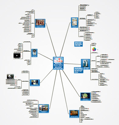 Mindmap for Studying Social Media