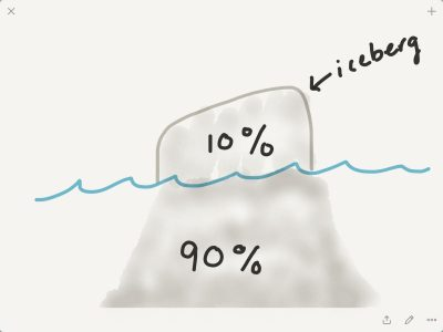 Diagram showing 10% of the iceberg above the surface