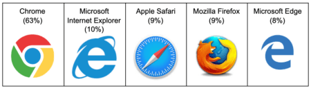 Chrome has 63% market share followed by Microsoft Internet Explorer at 10%, Apple Safari at 9%, Mozilla Firefox at 9%, and Microsoft Edge at 8%