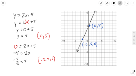 Image of a math problem and a graph